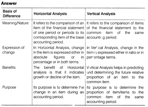 NCERT Solutions for Class 12 Accountancy Part II Chapter 4 Analysis of Financial Statements SAQ Q1