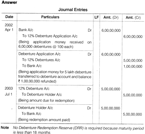 NCERT Solutions for Class 12 Accountancy Part II Chapter 2 Issue and Redemption of Debentures Do it Yourself V Q2