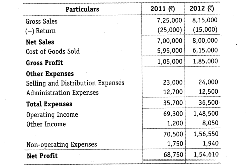 NCERT Solutions for Class 12 Accountancy Part II Chapter 4 Analysis of Financial Statements Numerical Questions Q1