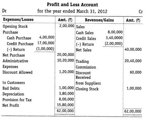 NCERT Solutions for Class 12 Accountancy Part II Chapter 6 Cash Flow Statement Do it Yourself I Q1