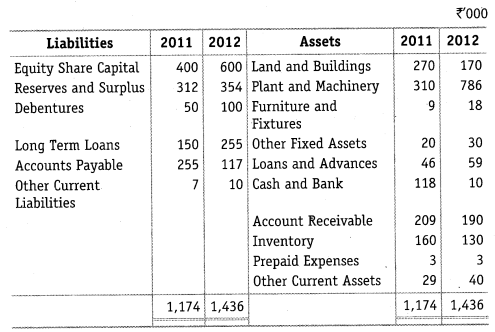 NCERT Solutions for Class 12 Accountancy Part II Chapter 4 Analysis of Financial Statements Numerical Questions Q2