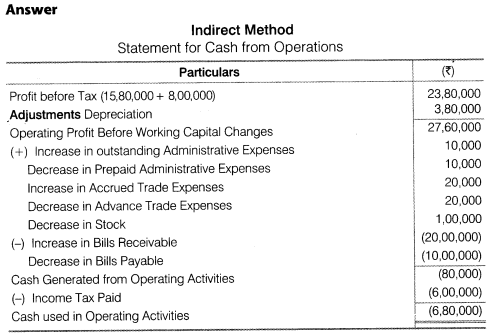 NCERT Solutions for Class 12 Accountancy Part II Chapter 6 Cash Flow Statement Do it Yourself I Q1.2