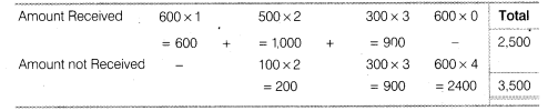 NCERT Solutions for Class 12 Accountancy Part II Chapter 2 Issue and Redemption of Debentures Do it Yourself I Q2