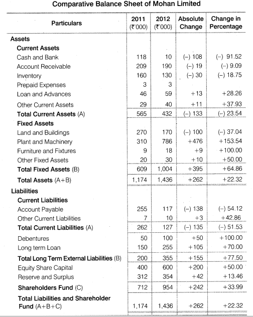 NCERT Solutions for Class 12 Accountancy Part II Chapter 4 Analysis of Financial Statements Numerical Questions Q2.1