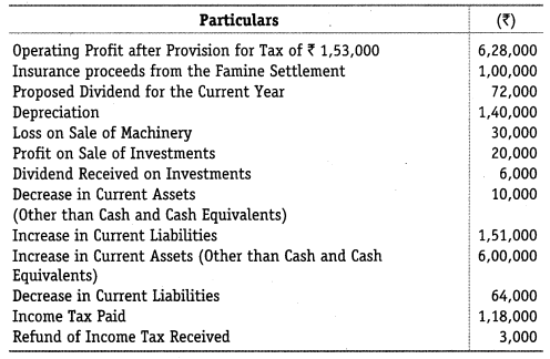 NCERT Solutions for Class 12 Accountancy Part II Chapter 6 Cash Flow Statement Do it Yourself I Q2