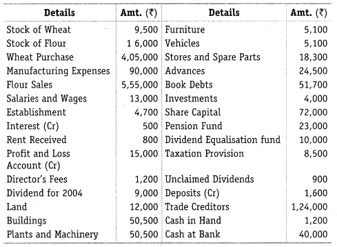 NCERT Solutions for Class 12 Accountancy Part II Chapter 3 Financial Statements of a Company Numerical Questions Q3