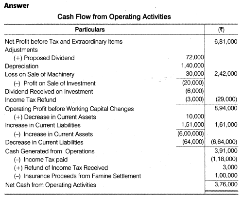 NCERT Solutions for Class 12 Accountancy Part II Chapter 6 Cash Flow Statement Do it Yourself I Q2.1