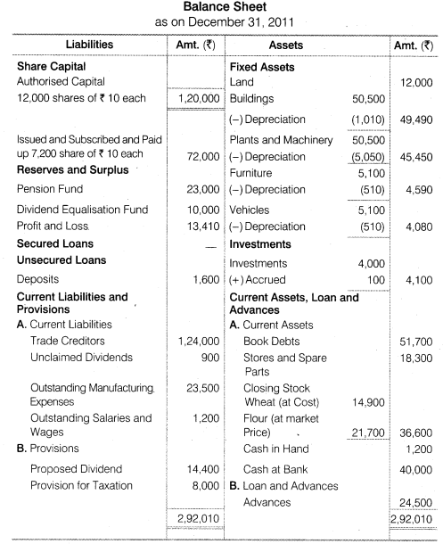 NCERT Solutions for Class 12 Accountancy Part II Chapter 3 Financial Statements of a Company Numerical Questions Q3.2