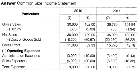 NCERT Solutions for Class 12 Accountancy Part II Chapter 4 Analysis of Financial Statements Numerical Questions Q4.1
