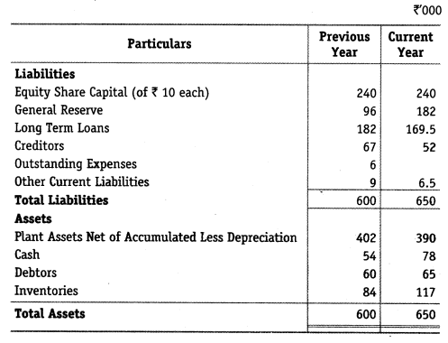 NCERT Solutions for Class 12 Accountancy Part II Chapter 4 Analysis of Financial Statements Numerical Questions Q6