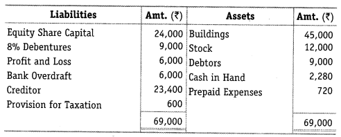 NCERT Solutions for Class 12 Accountancy Part II Chapter 5 Accounting Ratios Numerical Questions Q2