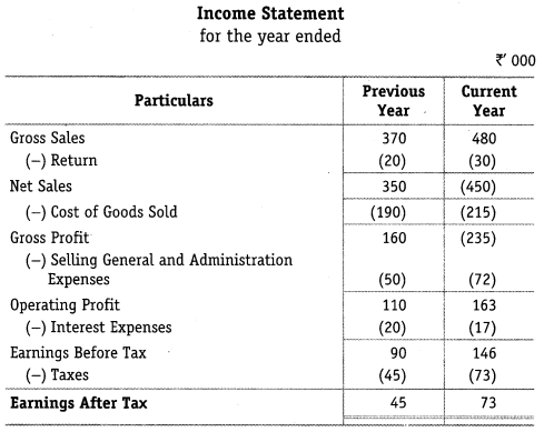 NCERT Solutions for Class 12 Accountancy Part II Chapter 4 Analysis of Financial Statements Numerical Questions Q6.1