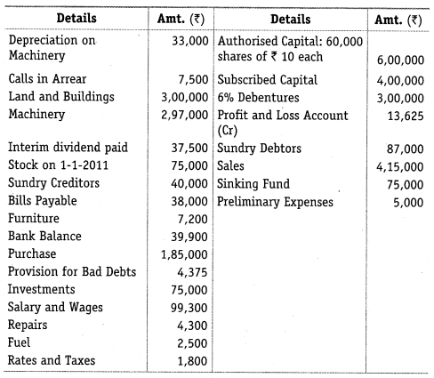 NCERT Solutions for Class 12 Accountancy Part II Chapter 3 Financial Statements of a Company Numerical Questions Q4