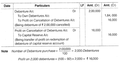 NCERT Solutions for Class 12 Accountancy Part II Chapter 2 Issue and Redemption of Debentures Numerical Questions Q30.1