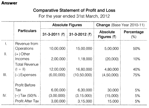 NCERT Solutions for Class 12 Accountancy Part II Chapter 4 Analysis of Financial Statements Numerical Questions Q10.1