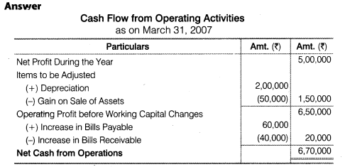 NCERT Solutions for Class 12 Accountancy Part II Chapter 6 Cash Flow Statement Numerical Questions Q1