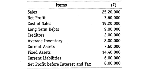 NCERT Solutions for Class 12 Accountancy Part II Chapter 5 Accounting Ratios Numerical Questions Q11