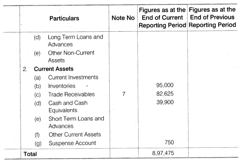 NCERT Solutions for Class 12 Accountancy Part II Chapter 3 Financial Statements of a Company Numerical Questions Q4.7