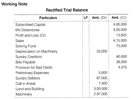 NCERT Solutions for Class 12 Accountancy Part II Chapter 3 Financial Statements of a Company Numerical Questions Q4.14