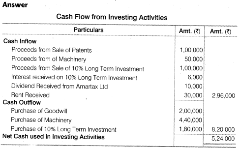 NCERT Solutions for Class 12 Accountancy Part II Chapter 6 Cash Flow Statement Numerical Questions Q6.2