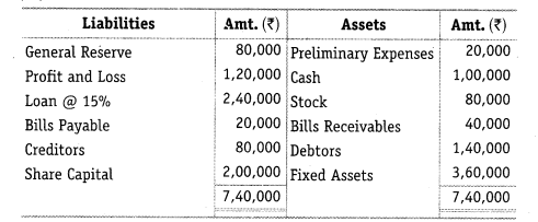 NCERT Solutions for Class 12 Accountancy Part II Chapter 5 Accounting Ratios Numerical Questions Q17
