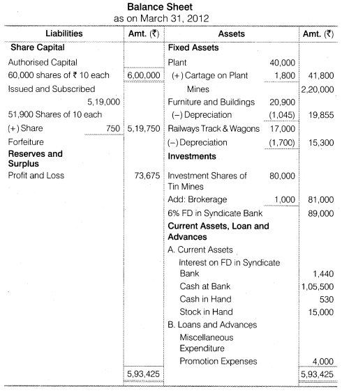 NCERT Solutions for Class 12 Accountancy Part II Chapter 3 Financial Statements of a Company Numerical Questions Q5.3