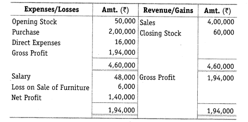 NCERT Solutions for Class 12 Accountancy Part II Chapter 5 Accounting Ratios Numerical Questions Q18