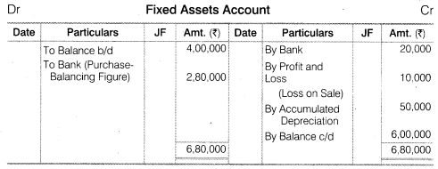 NCERT Solutions for Class 12 Accountancy Part II Chapter 6 Cash Flow Statement Numerical Questions Q7.3