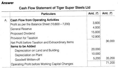 NCERT Solutions for Class 12 Accountancy Part II Chapter 6 Cash Flow Statement Numerical Questions Q8.1