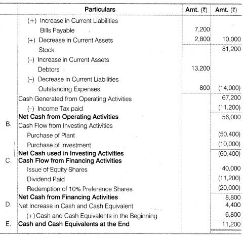 NCERT Solutions for Class 12 Accountancy Part II Chapter 6 Cash Flow Statement Numerical Questions Q8.2