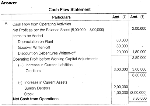 NCERT Solutions for Class 12 Accountancy Part II Chapter 6 Cash Flow Statement Numerical Questions Q9.1