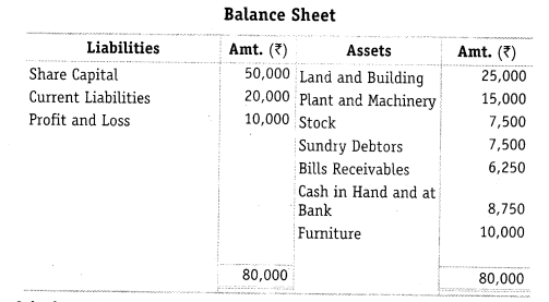 NCERT Solutions for Class 12 Accountancy Part II Chapter 5 Accounting Ratios Numerical Questions Q21.1