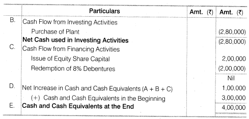 NCERT Solutions for Class 12 Accountancy Part II Chapter 6 Cash Flow Statement Numerical Questions Q9.2