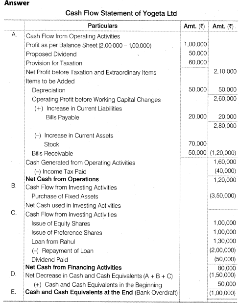 NCERT Solutions for Class 12 Accountancy Part II Chapter 6 Cash Flow Statement Numerical Questions Q10.1