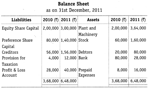 NCERT Solutions for Class 12 Accountancy Part II Chapter 6 Cash Flow Statement Numerical Questions Q11