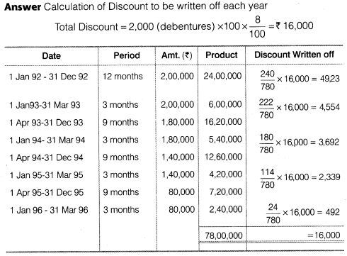 NCERT Solutions for Class 12 Accountancy Part II Chapter 2 Issue and Redemption of Debentures Do it Yourself IV Q1