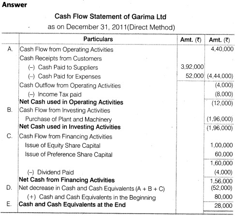 NCERT Solutions for Class 12 Accountancy Part II Chapter 6 Cash Flow Statement Numerical Questions Q11.2