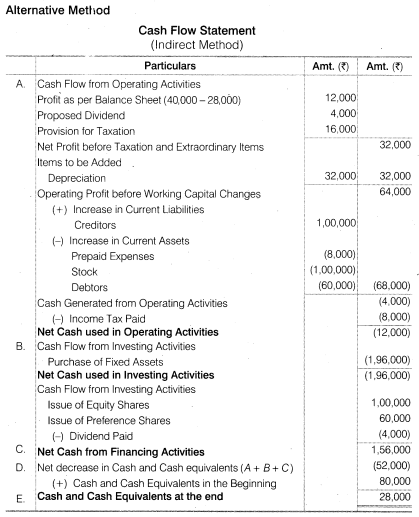 NCERT Solutions for Class 12 Accountancy Part II Chapter 6 Cash Flow Statement Numerical Questions Q11.3