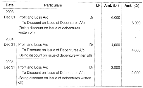 NCERT Solutions for Class 12 Accountancy Part II Chapter 2 Issue and Redemption of Debentures Numerical Questions Q16.3
