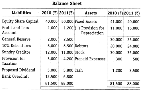 NCERT Solutions for Class 12 Accountancy Part II Chapter 6 Cash Flow Statement Numerical Questions Q12