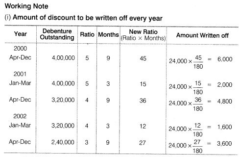 NCERT Solutions for Class 12 Accountancy Part II Chapter 2 Issue and Redemption of Debentures Numerical Questions Q18.1