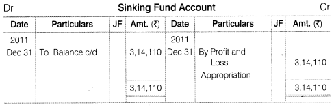 NCERT Solutions for Class 12 Accountancy Part II Chapter 2 Issue and Redemption of Debentures Numerical Questions Q22.1