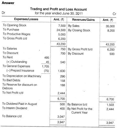 NCERT Solutions for Class 12 Accountancy Part II Chapter 3 Financial Statements of a Company Numerical Questions Q1.1