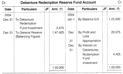 NCERT Solutions for Class 12 Accountancy Part II Chapter 2 Issue and Redemption of Debentures Numerical Questions Q25.2
