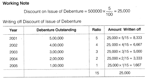 NCERT Solutions for Class 12 Accountancy Part II Chapter 2 Issue and Redemption of Debentures Numerical Questions Q27.2