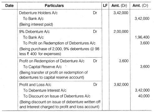 NCERT Solutions for Class 12 Accountancy Part II Chapter 2 Issue and Redemption of Debentures Numerical Questions Q32.3