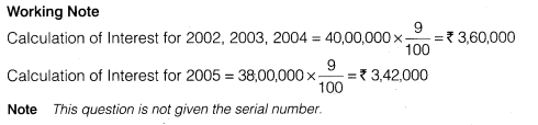 NCERT Solutions for Class 12 Accountancy Part II Chapter 2 Issue and Redemption of Debentures Numerical Questions Q32.4