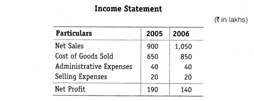 NCERT Solutions for Class 12 Accountancy Part II Chapter 4 Analysis of Financial Statements Do it Yourself I Q1