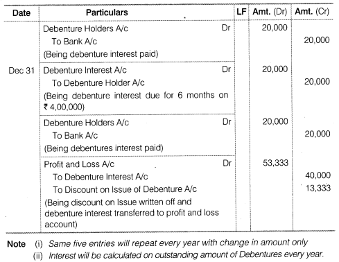 NCERT Solutions for Class 12 Accountancy Part II Chapter 2 Issue and Redemption of Debentures Do it Yourself IV Q3.2