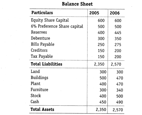NCERT Solutions for Class 12 Accountancy Part II Chapter 4 Analysis of Financial Statements Do it Yourself I Q1.1